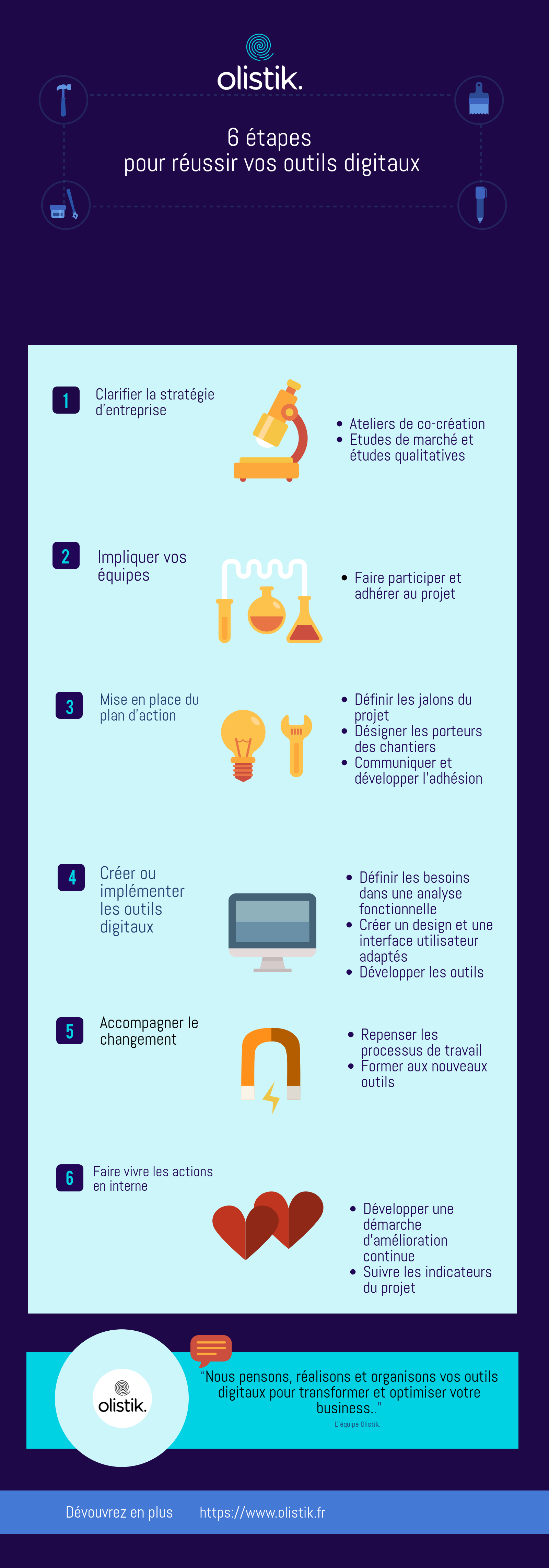 Olistik - Infographie